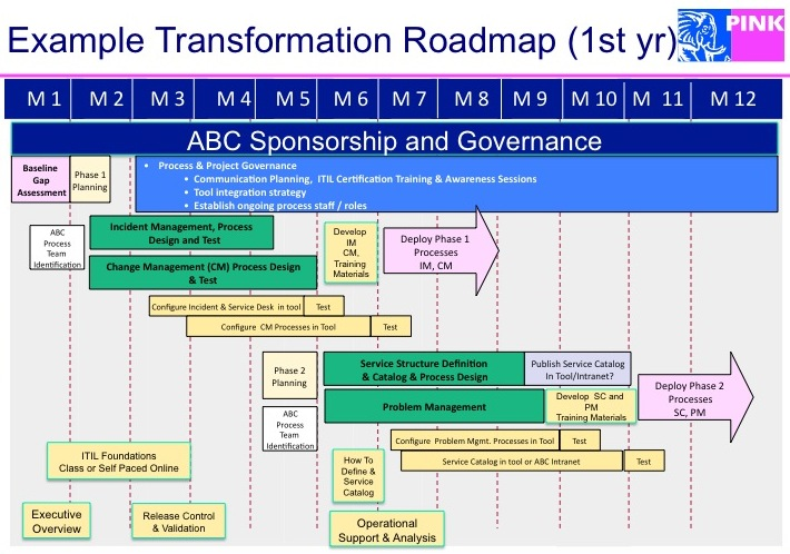 Documenting Vs Deploying ITSM Processes Pink Elephant Blog - Lean roadmap template
