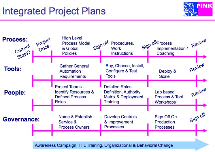 integrated itsm project plans pink elephant blog