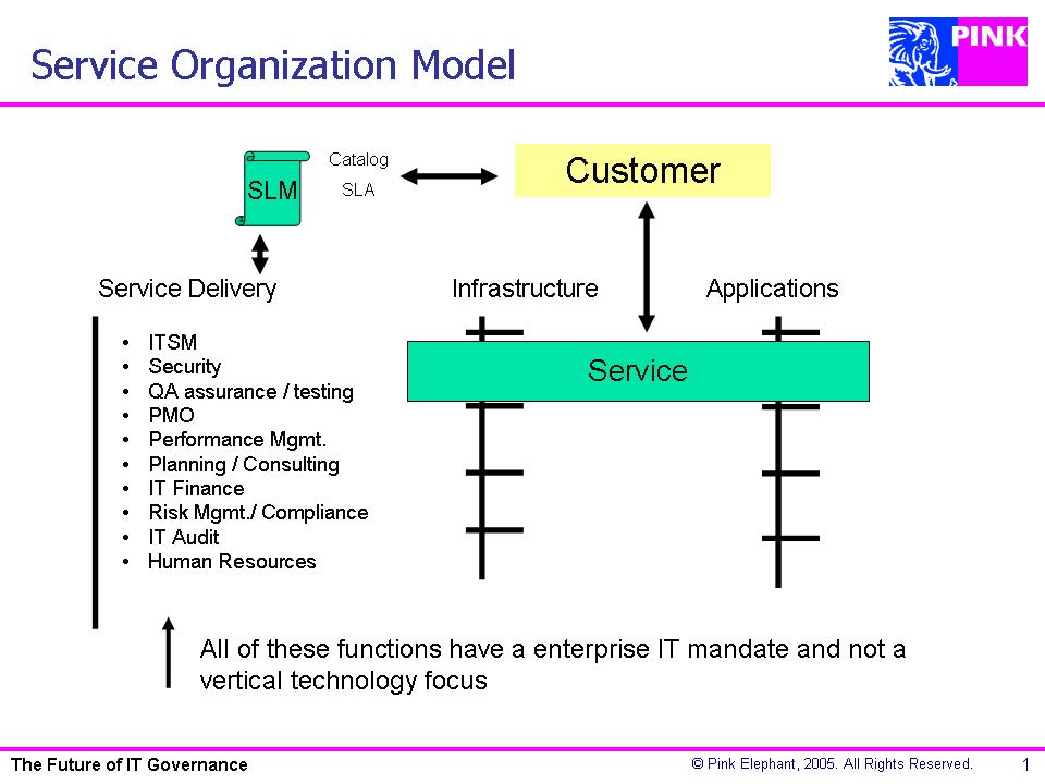 functions of a human service organization A human services professional focuses on the larger population, they are seeking to serve the needs of a group of people and not just an individual although the functions of work will change depending on the setting, clients and organization, these competencies stay the same across most.