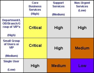 itil incident classification matrix The Practicality of Prioritization | Pink Elephant Blog
